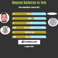 Maycon Barberan vs Tete h2h player stats