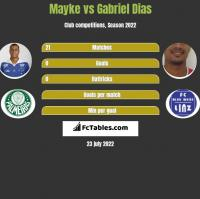 Mayke vs Gabriel Dias h2h player stats