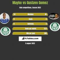 Mayke vs Gustavo Gomez h2h player stats