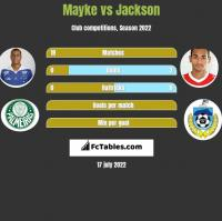 Mayke vs Jackson h2h player stats