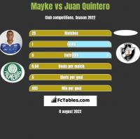 Mayke vs Juan Quintero h2h player stats
