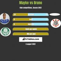Mayke vs Bruno h2h player stats