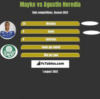 Mayke vs Agustin Heredia h2h player stats