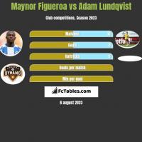 Maynor Figueroa vs Adam Lundqvist h2h player stats