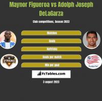 Maynor Figueroa vs Adolph Joseph DeLaGarza h2h player stats