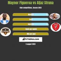 Maynor Figueroa vs Aljaz Struna h2h player stats