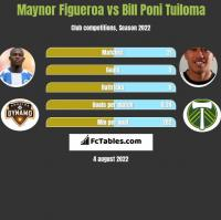 Maynor Figueroa vs Bill Poni Tuiloma h2h player stats