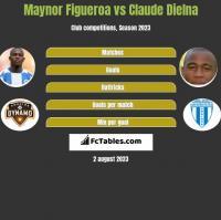 Maynor Figueroa vs Claude Dielna h2h player stats