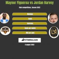 Maynor Figueroa vs Jordan Harvey h2h player stats