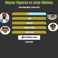 Maynor Figueroa vs Jorge Villafana h2h player stats