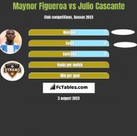 Maynor Figueroa vs Julio Cascante h2h player stats