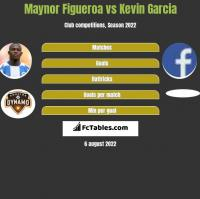 Maynor Figueroa vs Kevin Garcia h2h player stats