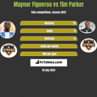 Maynor Figueroa vs Tim Parker h2h player stats