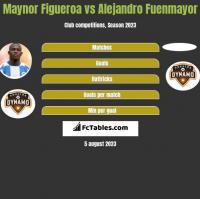 Maynor Figueroa vs Alejandro Fuenmayor h2h player stats
