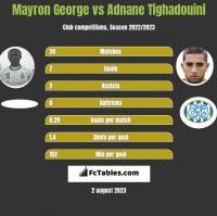 Mayron George vs Adnane Tighadouini h2h player stats