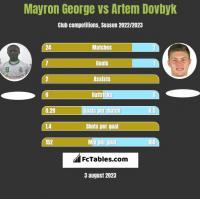 Mayron George vs Artem Dovbyk h2h player stats