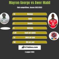 Mayron George vs Awer Mabil h2h player stats