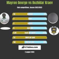 Mayron George vs Bozhidar Kraev h2h player stats