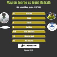 Mayron George vs Brent McGrath h2h player stats