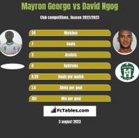 Mayron George vs David Ngog h2h player stats