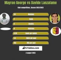 Mayron George vs Davide Lanzafame h2h player stats