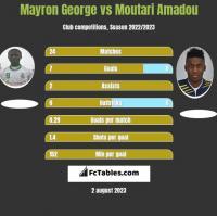 Mayron George vs Moutari Amadou h2h player stats