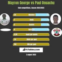 Mayron George vs Paul Onuachu h2h player stats