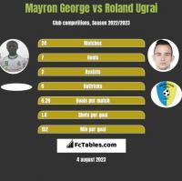 Mayron George vs Roland Ugrai h2h player stats