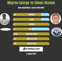 Mayron George vs Simon Okosun h2h player stats