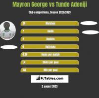 Mayron George vs Tunde Adeniji h2h player stats