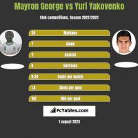Mayron George vs Yuri Yakovenko h2h player stats