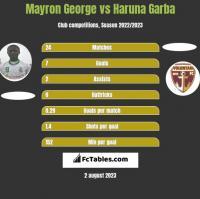Mayron George vs Haruna Garba h2h player stats