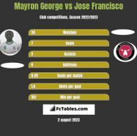 Mayron George vs Jose Francisco h2h player stats