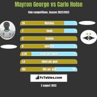Mayron George vs Carlo Holse h2h player stats