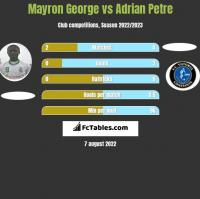 Mayron George vs Adrian Petre h2h player stats