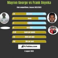 Mayron George vs Frank Onyeka h2h player stats