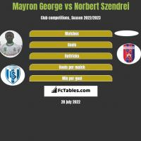 Mayron George vs Norbert Szendrei h2h player stats