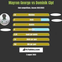 Mayron George vs Dominik Cipf h2h player stats