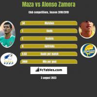 Maza vs Alonso Zamora h2h player stats