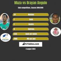 Maza vs Brayan Angulo h2h player stats