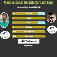 Maza vs Cesar Eduardo Cercado Luna h2h player stats