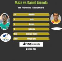 Maza vs Daniel Arreola h2h player stats