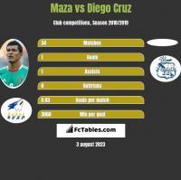 Maza vs Diego Cruz h2h player stats