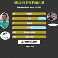 Maza vs Erik Pimentel h2h player stats