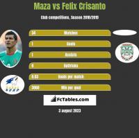 Maza vs Felix Crisanto h2h player stats