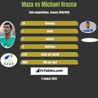 Maza vs Michael Orozco h2h player stats