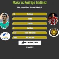 Maza vs Rodrigo Godinez h2h player stats