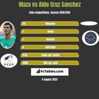Maza vs Aldo Cruz Sanchez h2h player stats