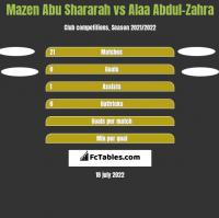 Mazen Abu Shararah vs Alaa Abdul-Zahra h2h player stats