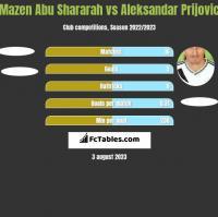 Mazen Abu Shararah vs Aleksandar Prijovic h2h player stats